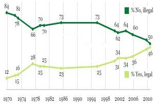 Gallup melder om rekordoppslutning for å fjerne forbudet mot cannabisbruk